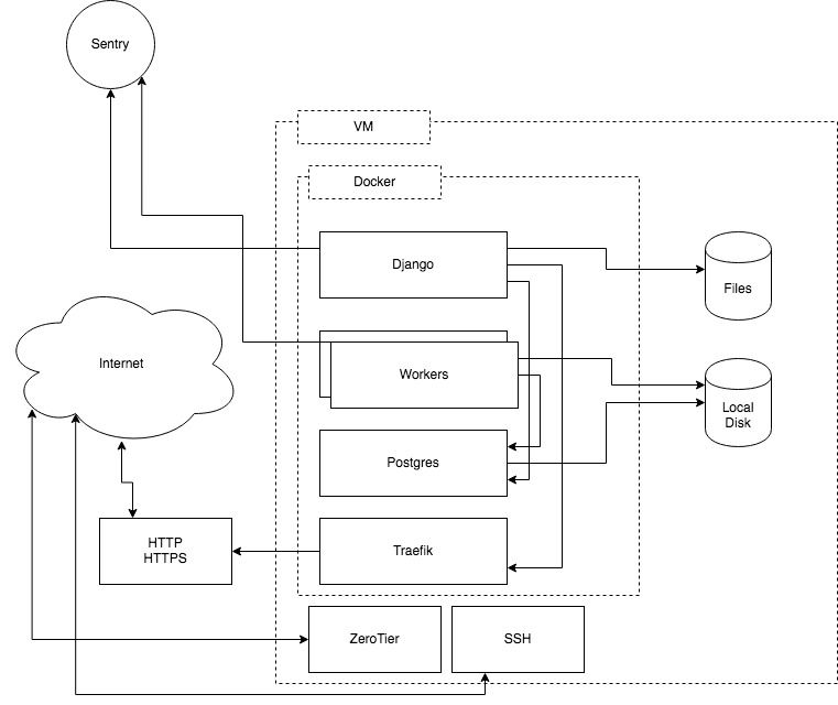 Docker, Django, Traefik, and IntercoolerJS is My Go-To Stack for Building a SaaS in 2020