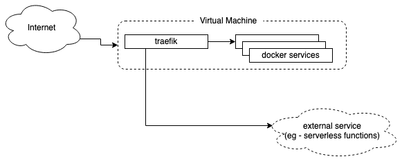 Make Traefik Load-balance Docker and External Services